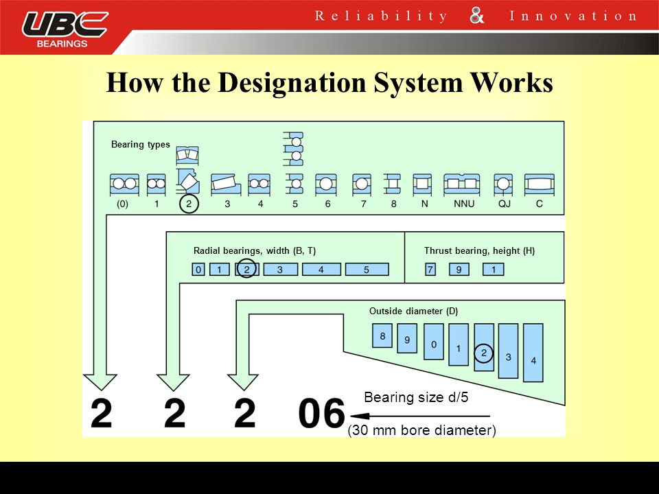 How the Designation System Works