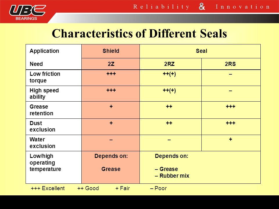Characteristics of Different Seals
