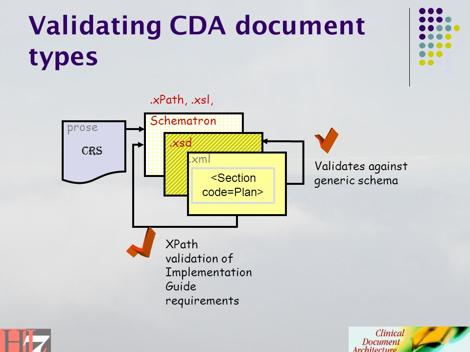 Validating CDA document types