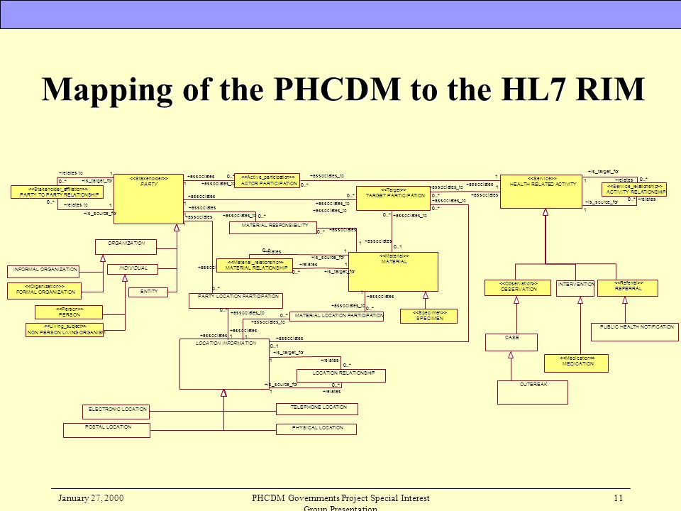 Mapping of the PHCDM to the HL7 RIM