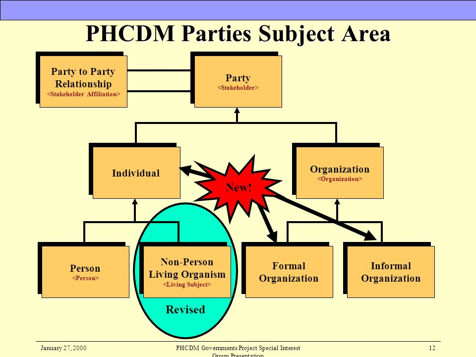 PHCDM Parties Subject Area