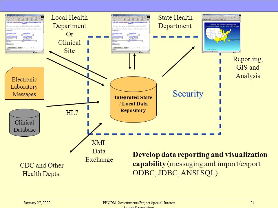 Local HealthDepartment. Or. Clinical. Site. State Health. Department. Reporting, GIS and Analysis. Electronic.