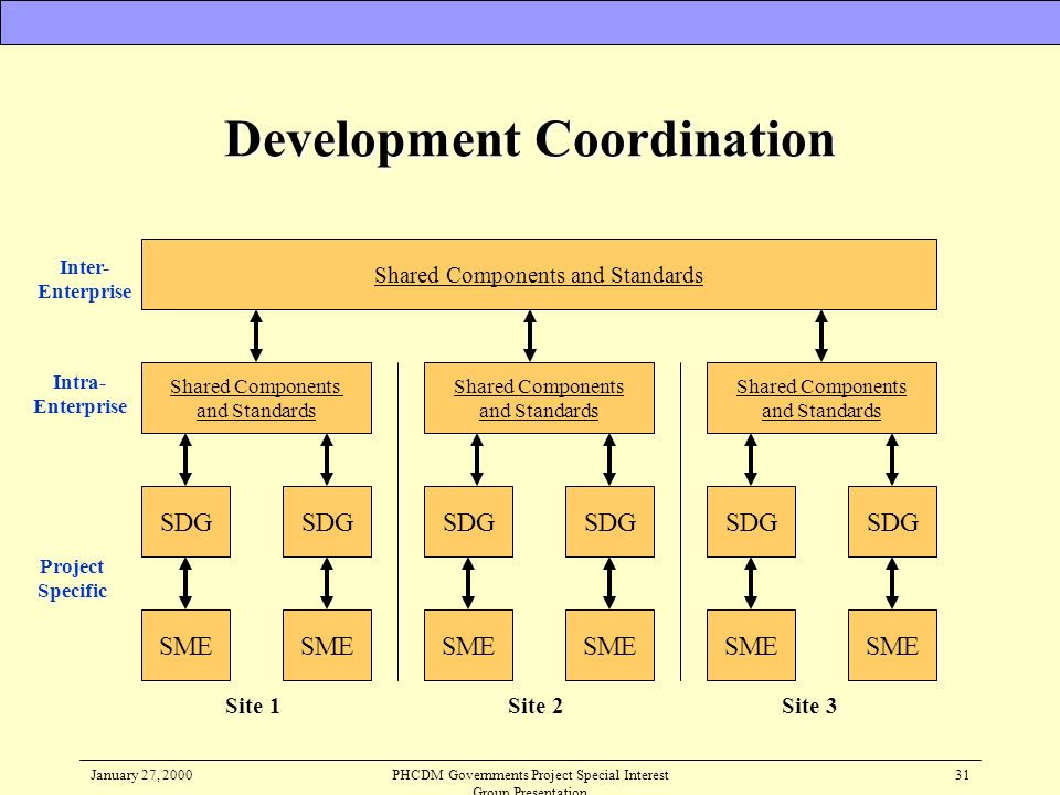 Development Coordination