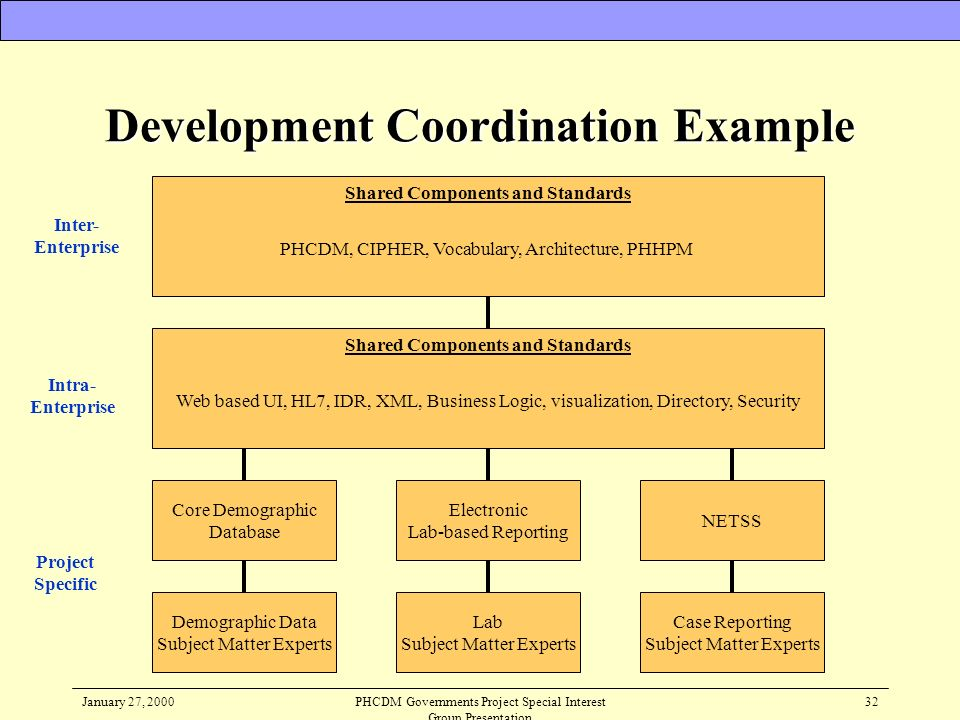 Development Coordination Example