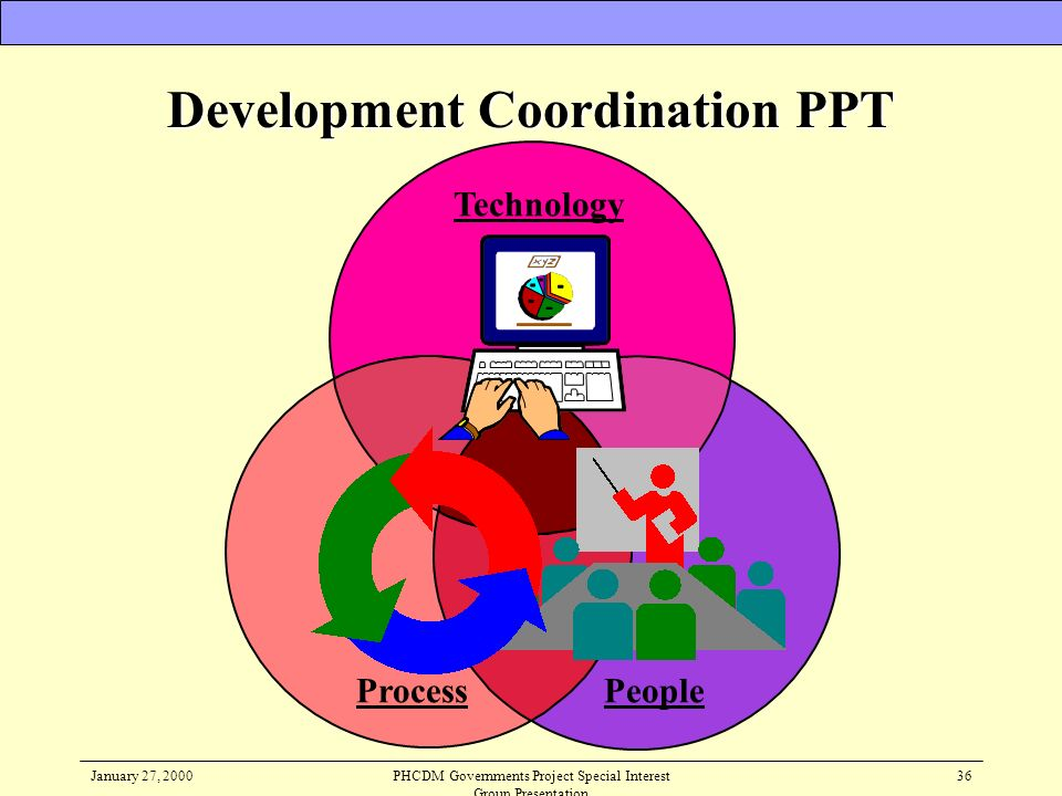 Development Coordination PPT