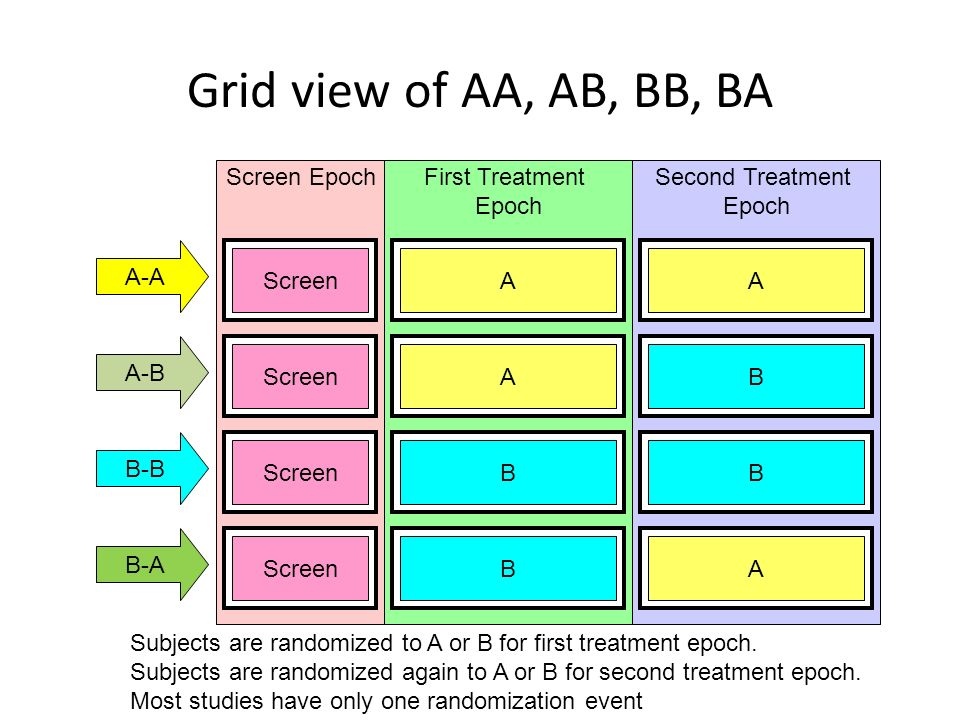 Grid view of AA, AB, BB, BA Screen Epoch First Treatment Epoch