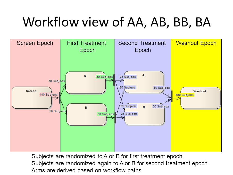 Workflow view of AA, AB, BB, BA
