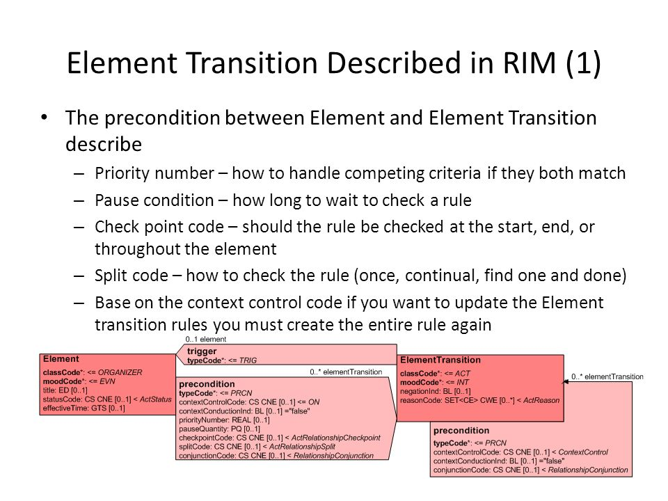Element Transition Described in RIM (1)