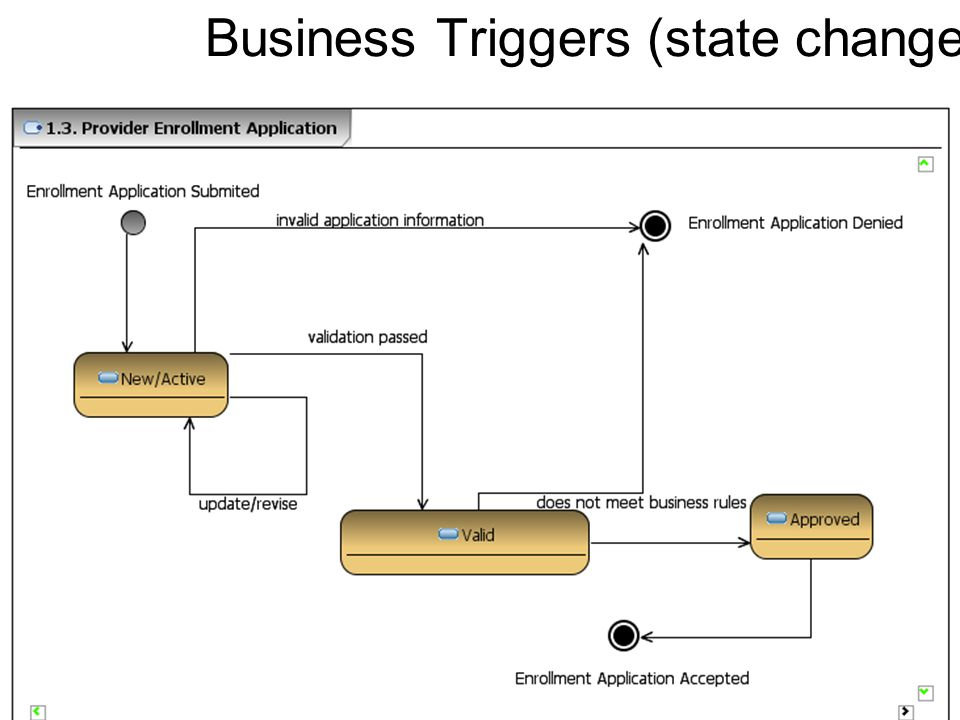 Business Triggers (state changes)