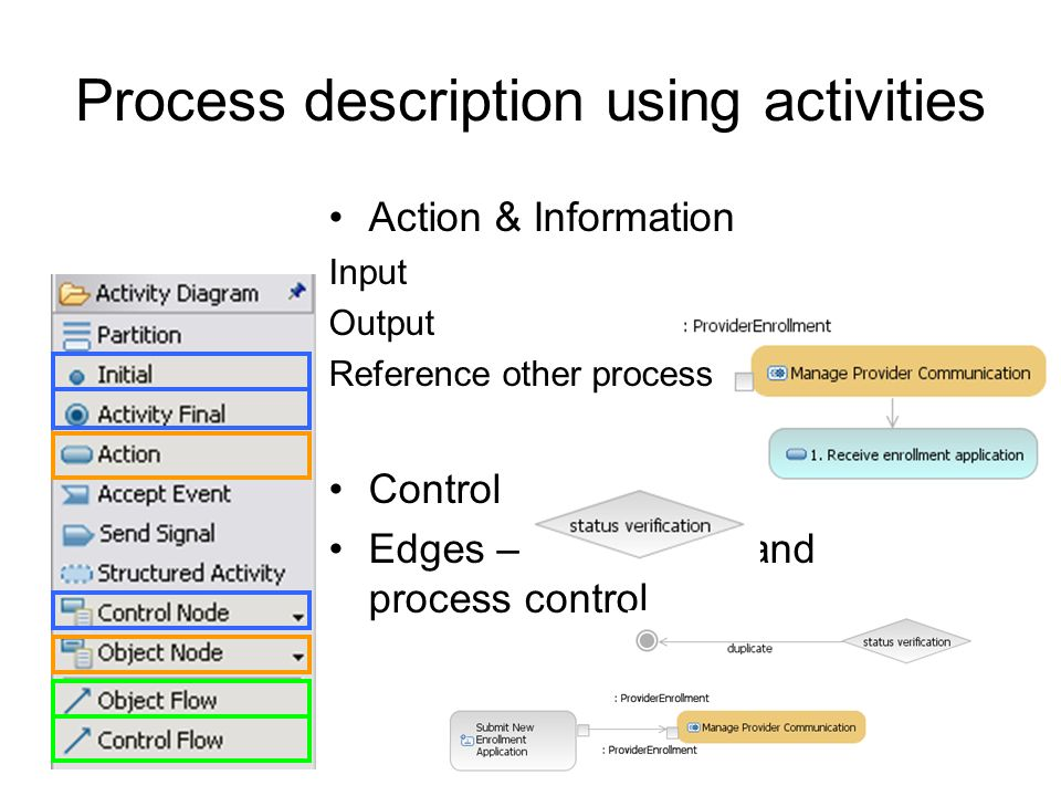 Process description using activities