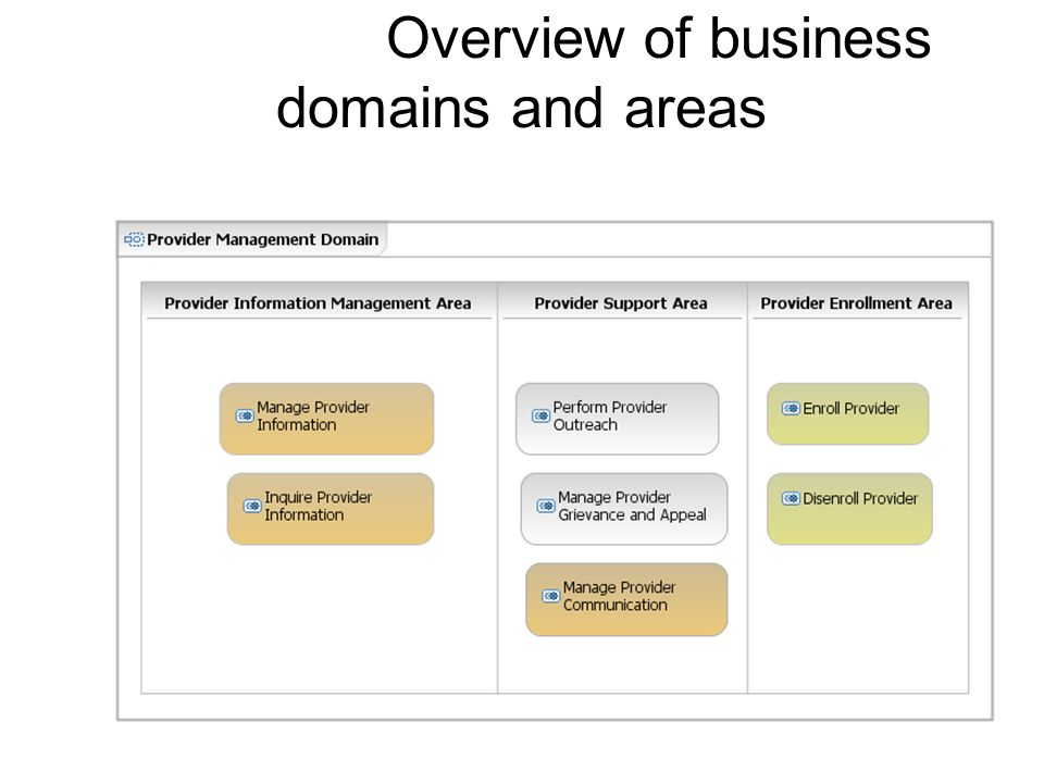 Overview of business domains and areas