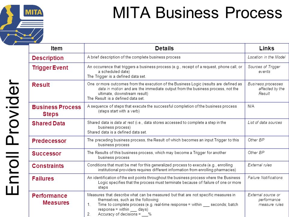 Enroll Provider MITA Business Process Item Details Links Description