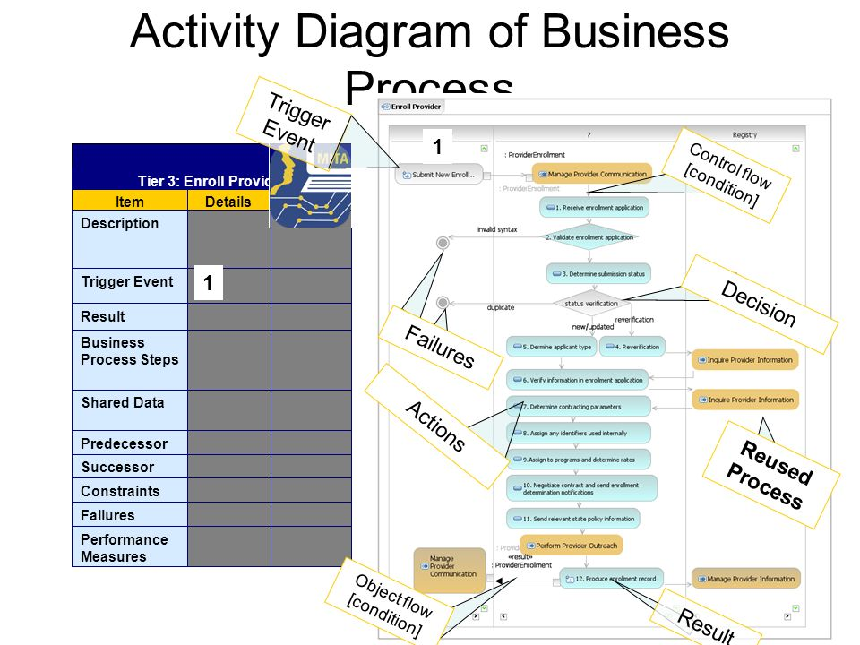 Activity Diagram of Business Process