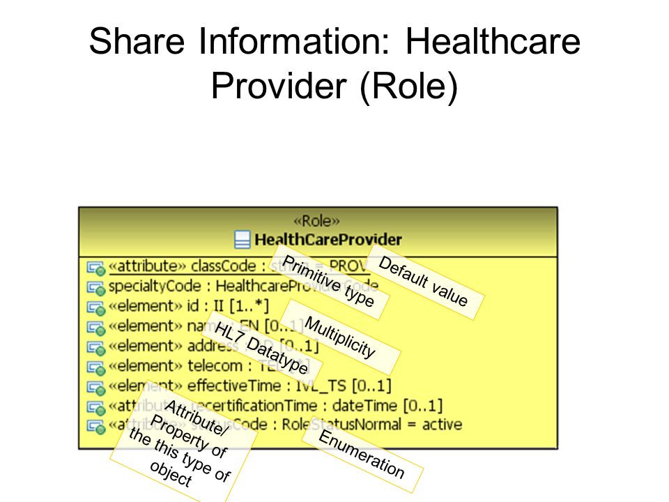 Share Information: Healthcare Provider (Role)