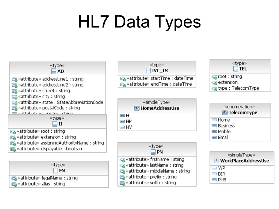 HL7 Data Types Re-usable