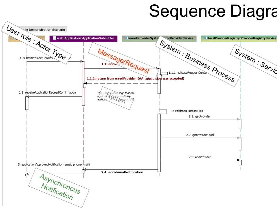 Sequence Diagram User role : Actor Type System : Business Process