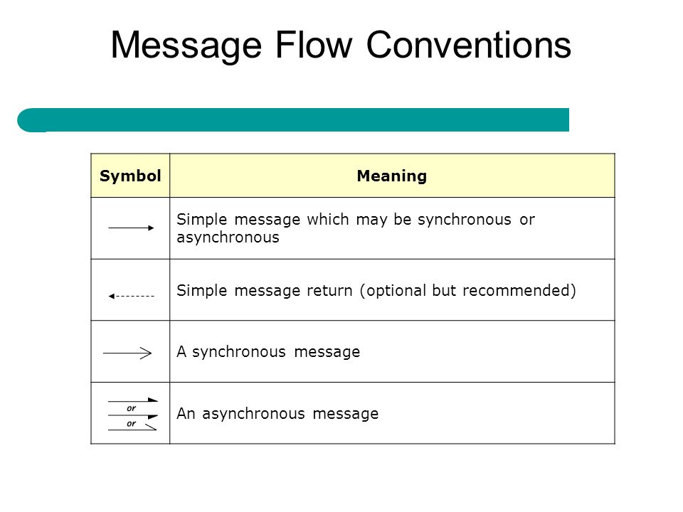Message Flow Conventions