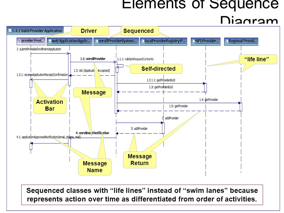 Elements of Sequence Diagram