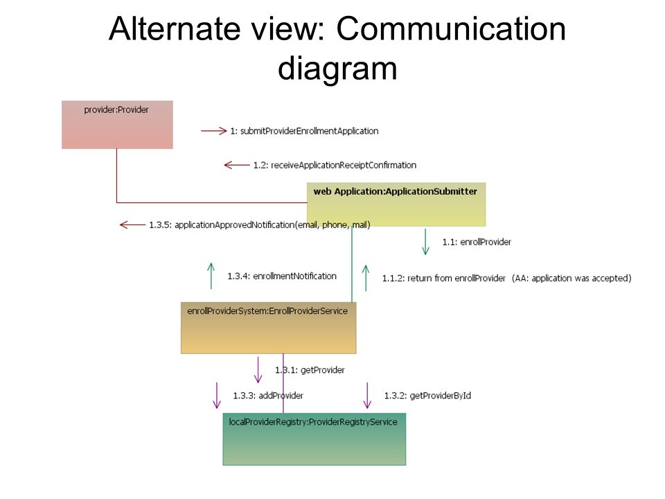 Alternate view: Communication diagram
