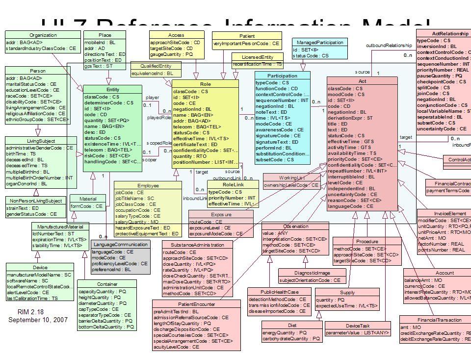 HL7 Reference Information Model (RIM)
