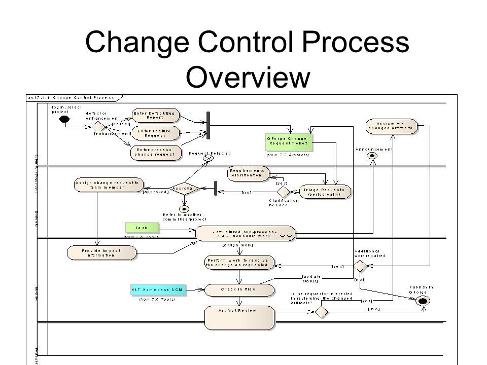 Change Control Process Overview
