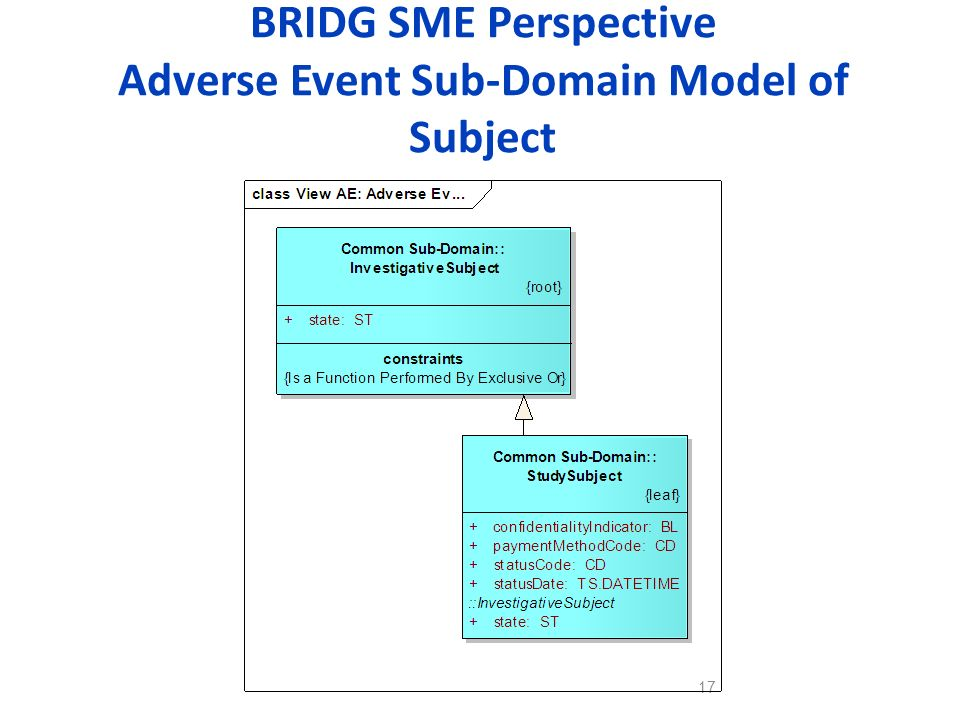 BRIDG SME Perspective Adverse Event Sub-Domain Model of Subject