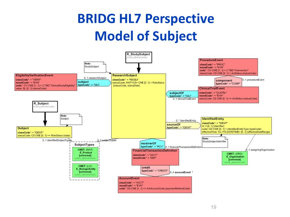 BRIDG HL7 Perspective Model of Subject