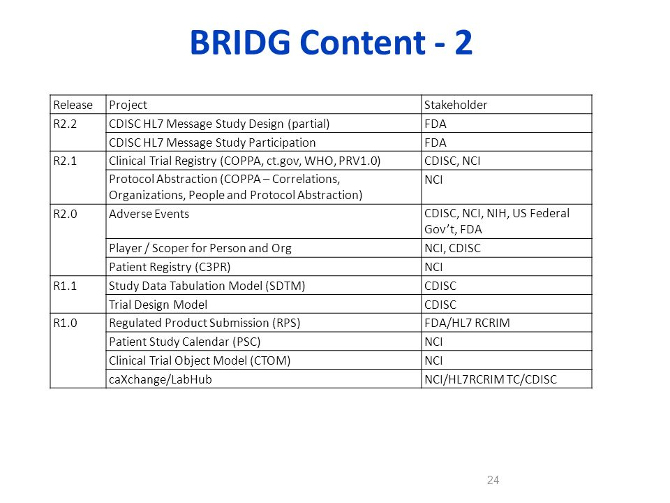 BRIDG Content - 2 Release Project Stakeholder R2.2