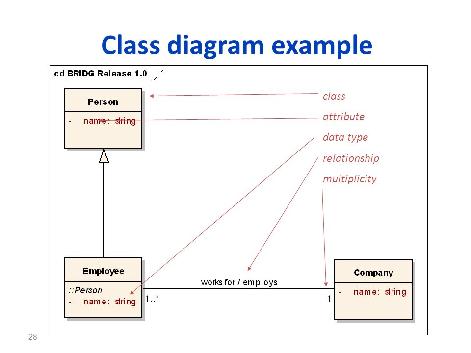 Class diagram example class attribute data type relationship
