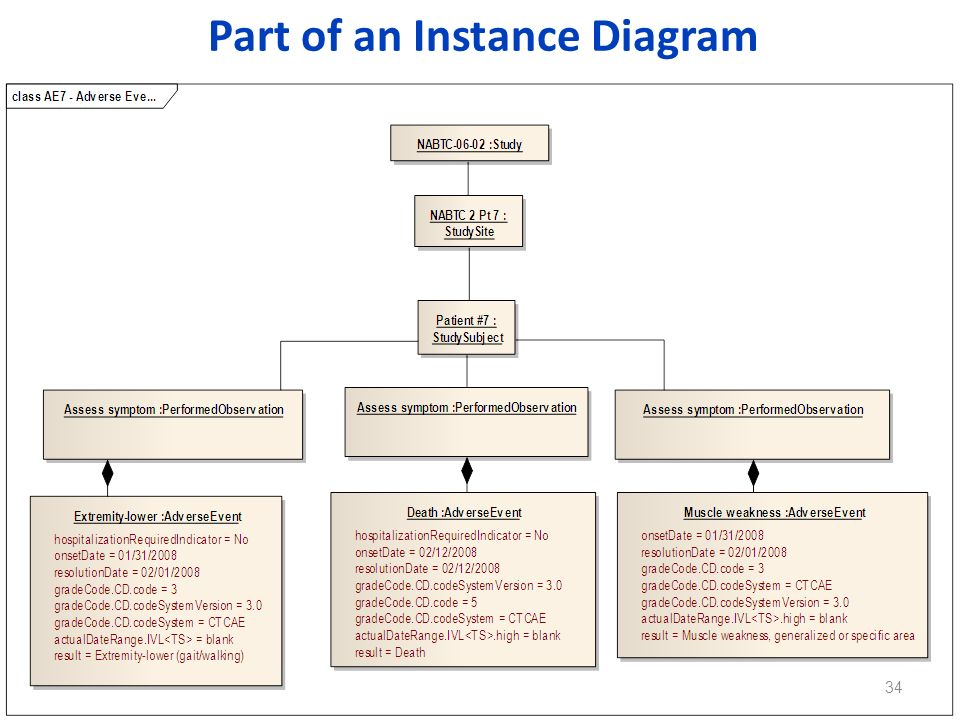 Part of an Instance Diagram