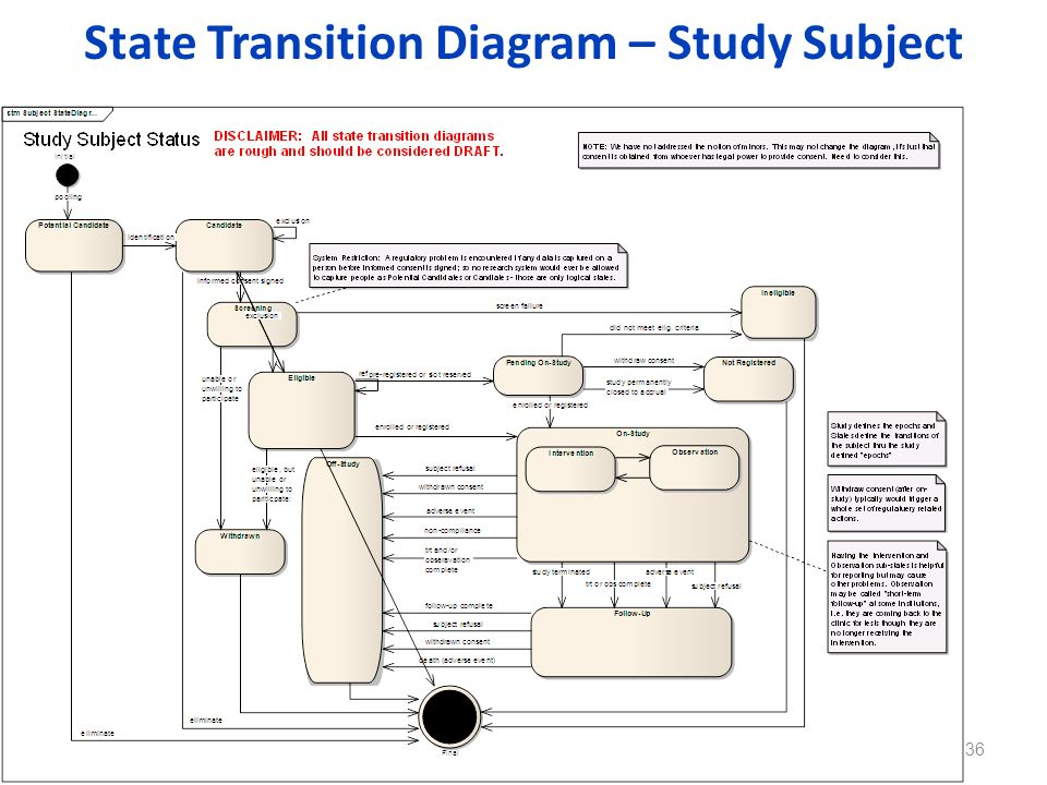 State Transition Diagram – Study Subject