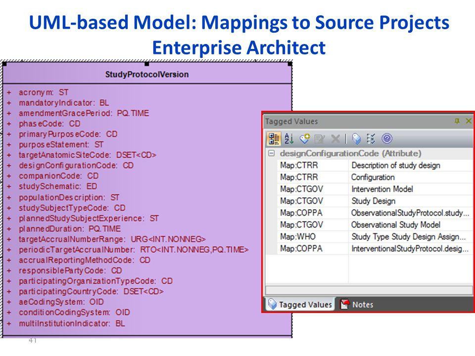 UML-based Model: Mappings to Source Projects Enterprise Architect