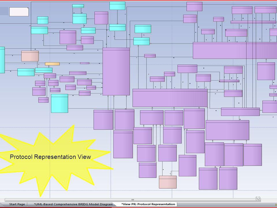 Protocol Representation View