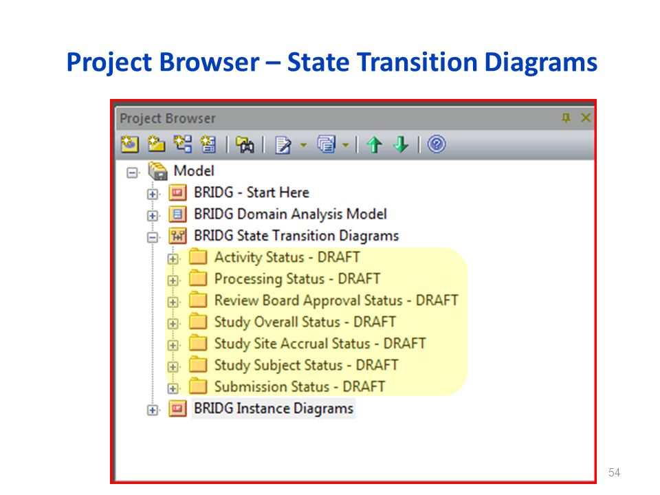 Project Browser – State Transition Diagrams