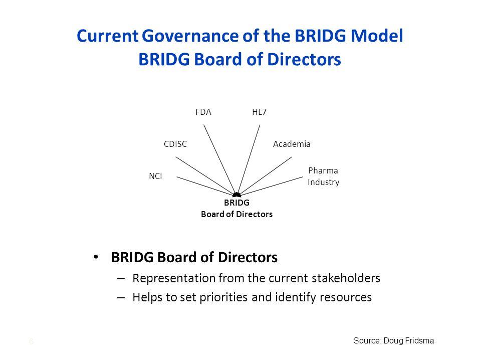 Current Governance of the BRIDG Model BRIDG Board of Directors