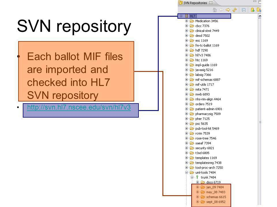 SVN repository Each ballot MIF files are imported and checked into HL7 SVN repository.