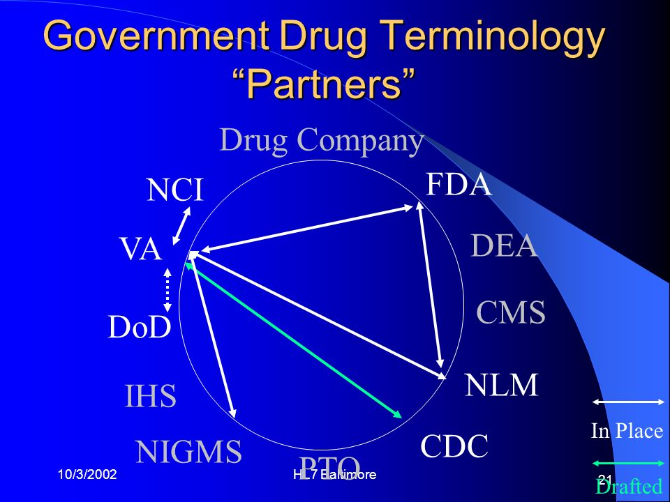 Government Drug Terminology Partners