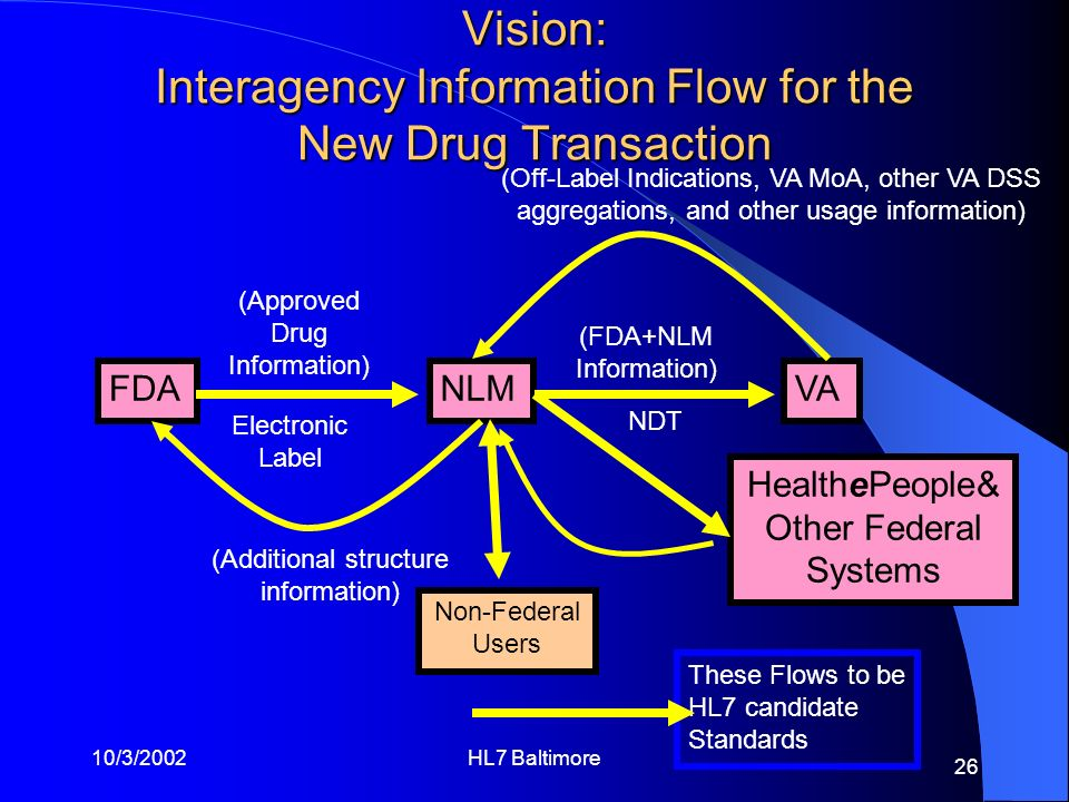 Vision: Interagency Information Flow for the New Drug Transaction