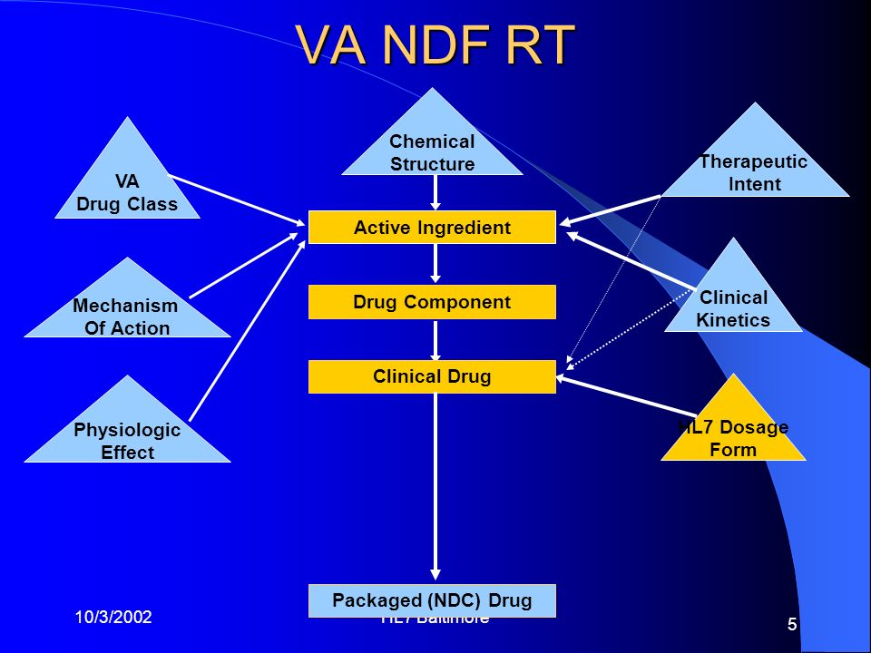 VA NDF RT Chemical Structure Therapeutic Intent VA Drug Class