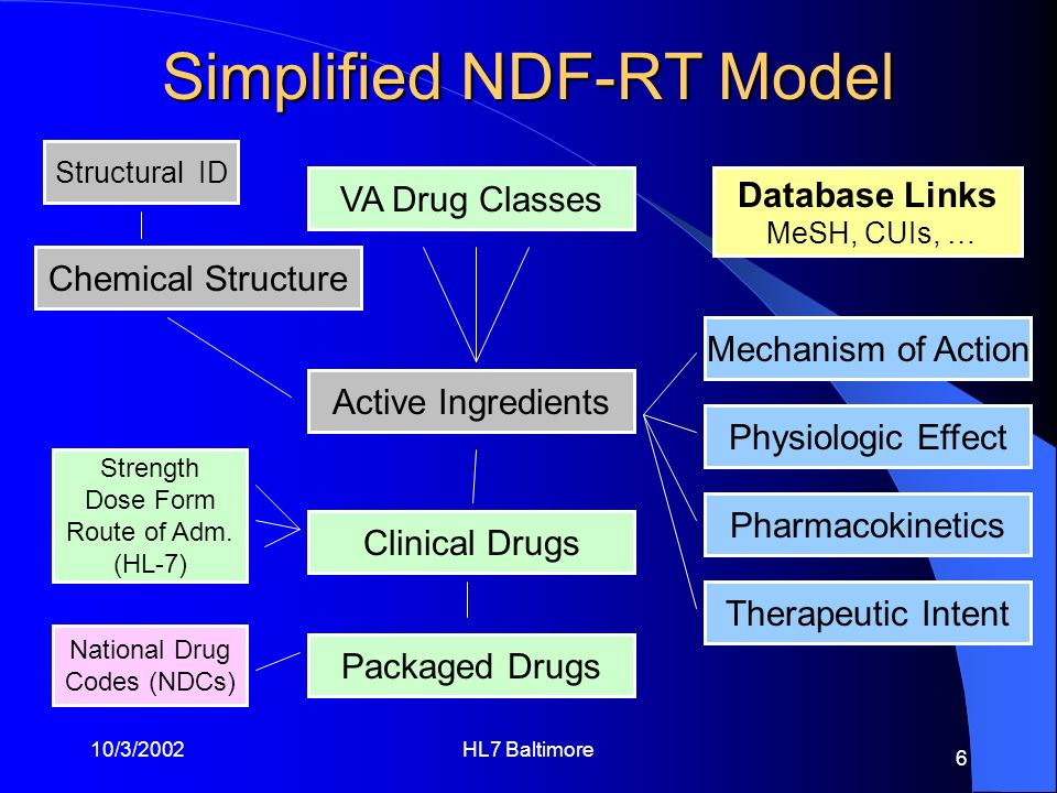Simplified NDF-RT Model