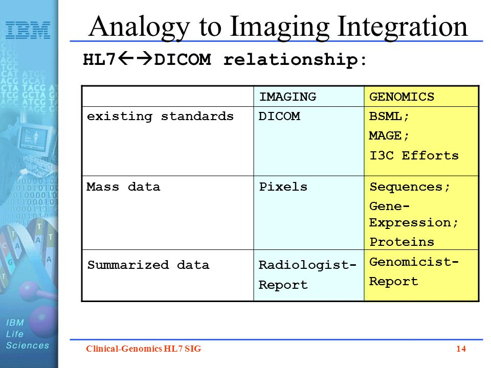 Analogy to Imaging Integration