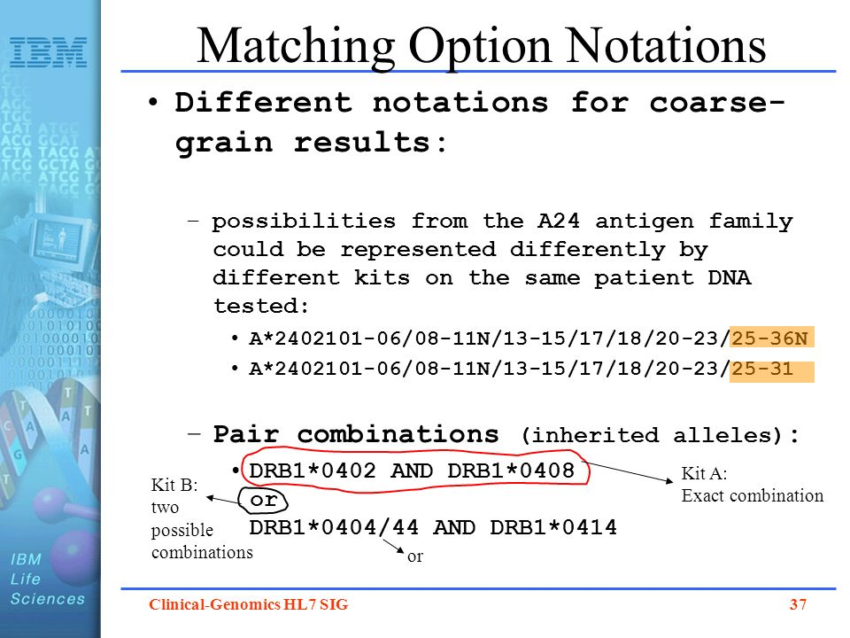 Matching Option Notations