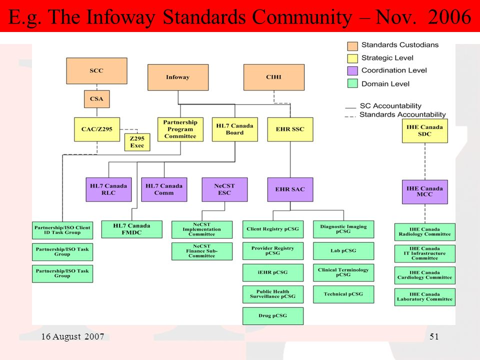 E.g. The Infoway Standards Community – Nov. 2006