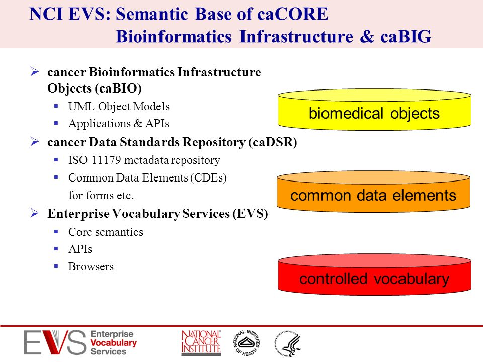 NCI EVS: Semantic Base of caCORE Bioinformatics Infrastructure & caBIG
