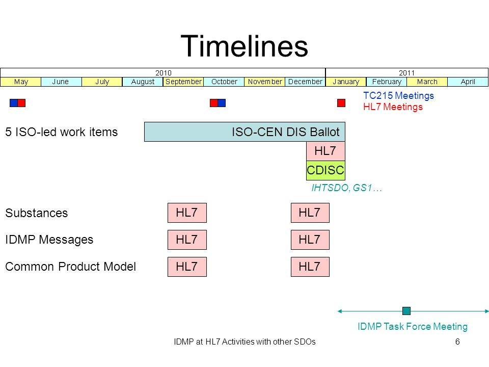 Timelines 5 ISO-led work items ISO-CEN DIS Ballot HL7 CDISC Substances