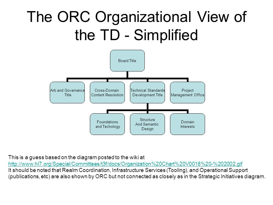 The ORC Organizational View of the TD - Simplified