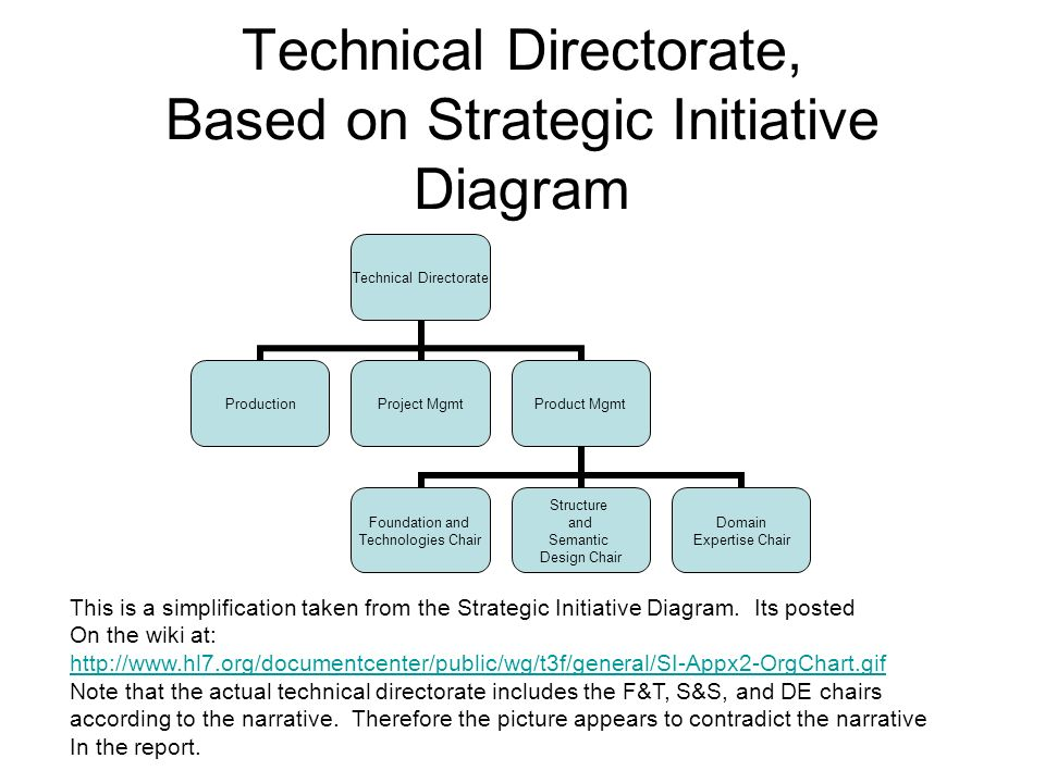 Technical Directorate, Based on Strategic Initiative Diagram