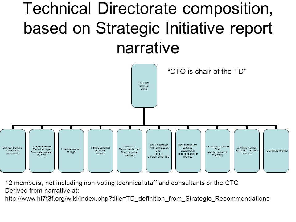 Technical Directorate composition, based on Strategic Initiative report narrative