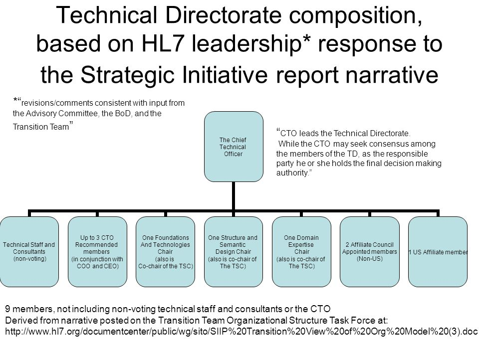 Technical Directorate composition, based on HL7 leadership