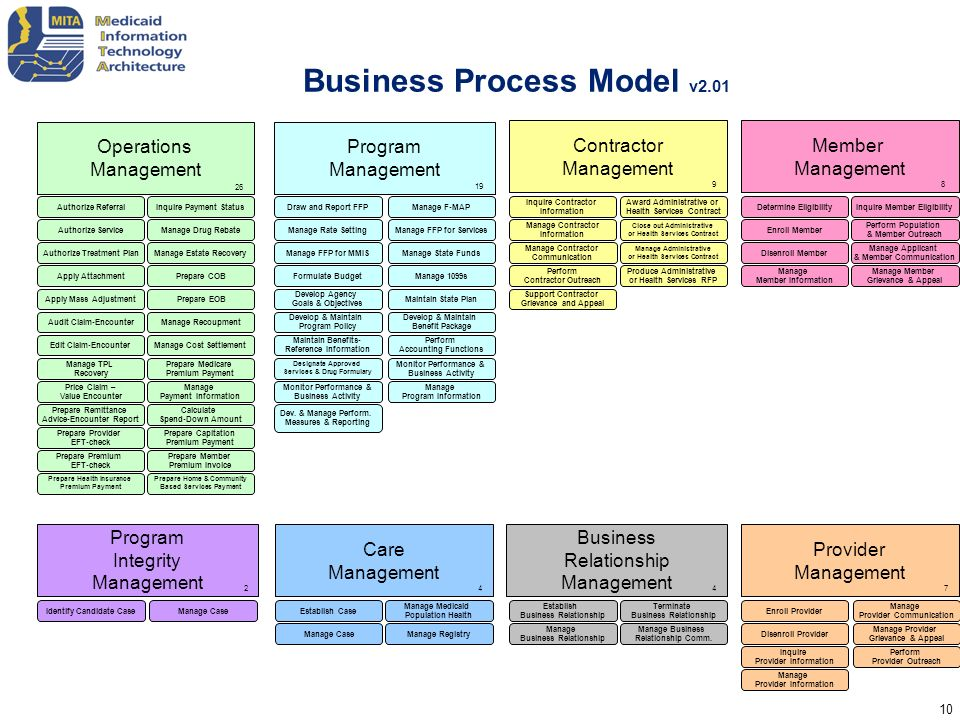 Business Process Model v2.01